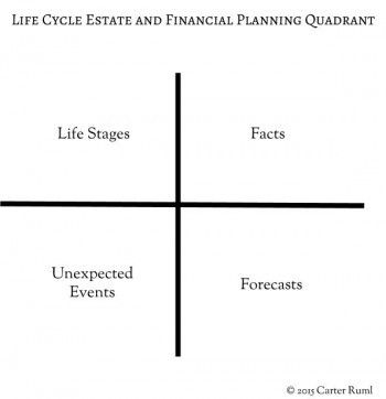 Time management strategies for busy people using the 4-quadrant method
