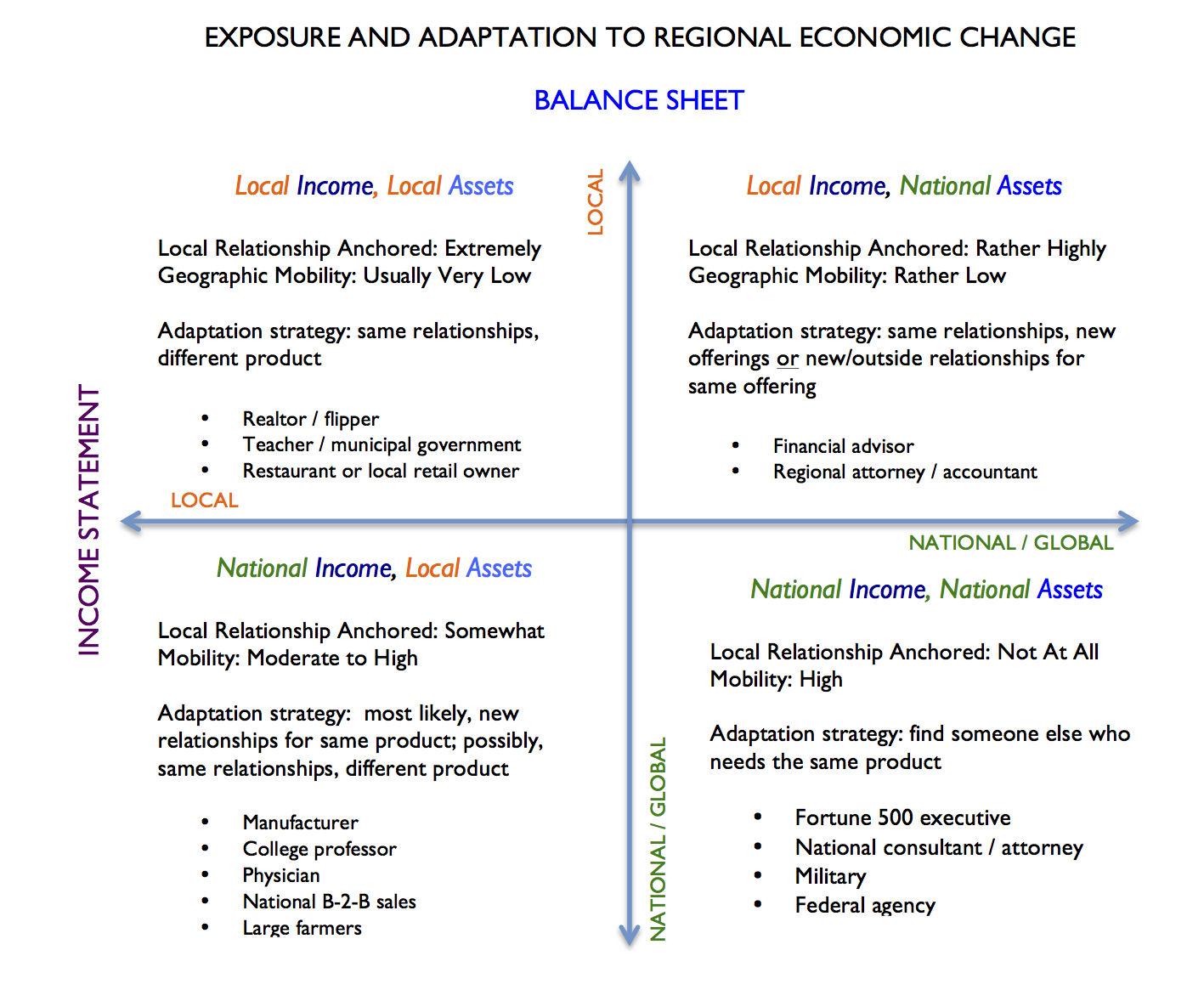 Economic Exposure Grid